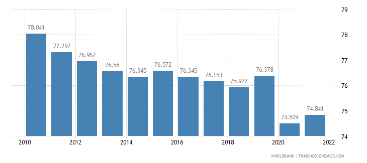 pakistan employment to population ratio 15 plus  male percent wb data