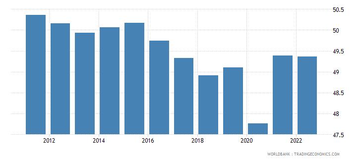 pakistan employment to population ratio 15 plus  total percent wb data