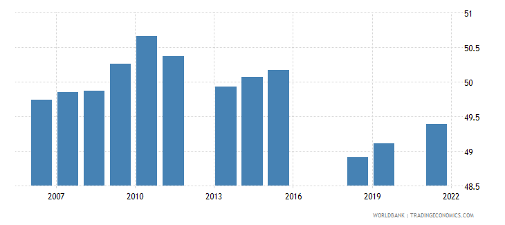 pakistan employment to population ratio 15 total percent national estimate wb data