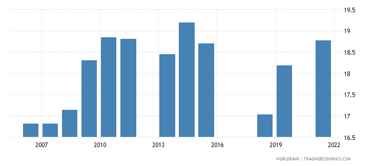 pakistan employment to population ratio ages 15 24 female percent national estimate wb data