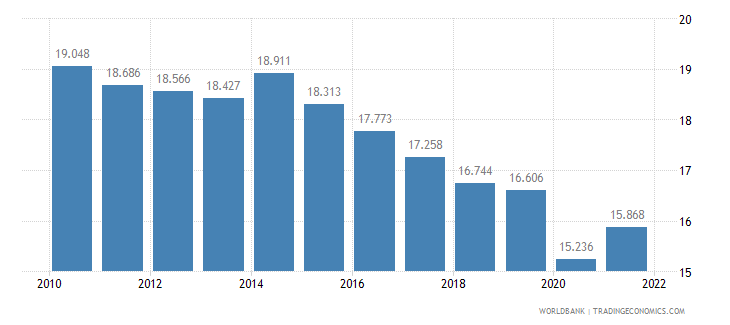 pakistan employment to population ratio ages 15 24 female percent wb data