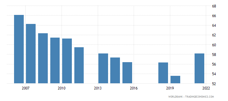 pakistan employment to population ratio ages 15 24 male percent national estimate wb data