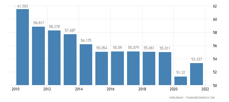 pakistan employment to population ratio ages 15 24 male percent wb data