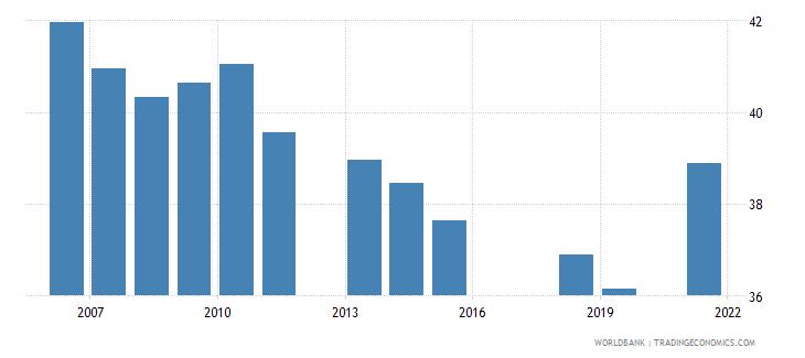 pakistan employment to population ratio ages 15 24 total percent national estimate wb data
