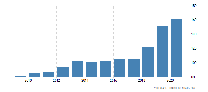 pakistan exchange rate new lcu per usd extended backward period average wb data