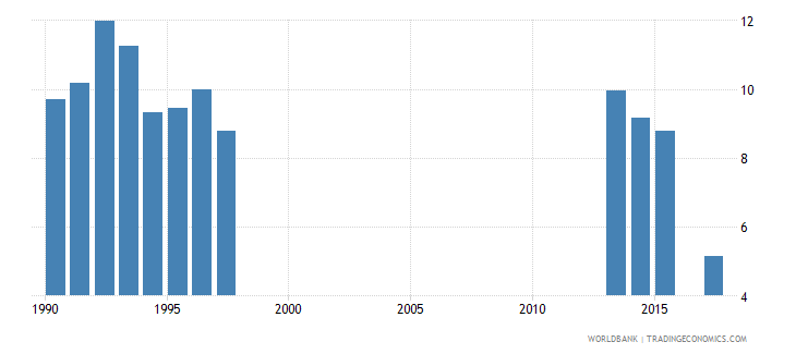 pakistan expenditure on education not allocated by level as percent of government expenditure on education percent wb data