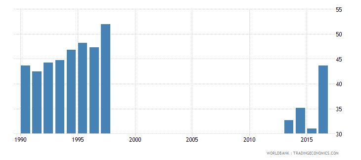 pakistan expenditure on primary as percent of government expenditure on education percent wb data