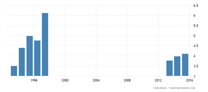 pakistan expenditure on primary as percent of total government expenditure percent wb data