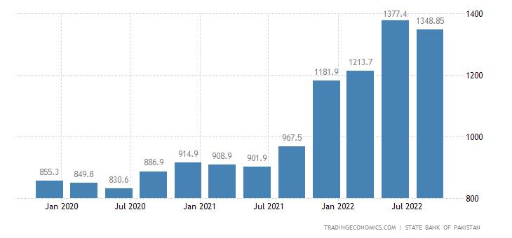 Pakistan Export Prices