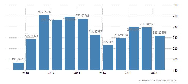 pakistan export value index 2000  100 wb data