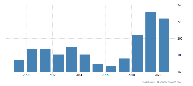 pakistan export volume index 2000  100 wb data