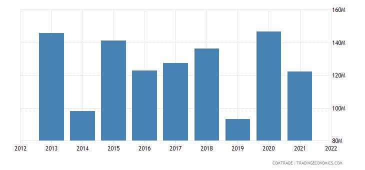 pakistan exports afghanistan cereals