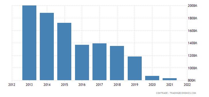 pakistan exports afghanistan