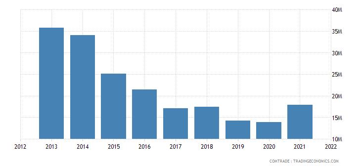 pakistan exports algeria