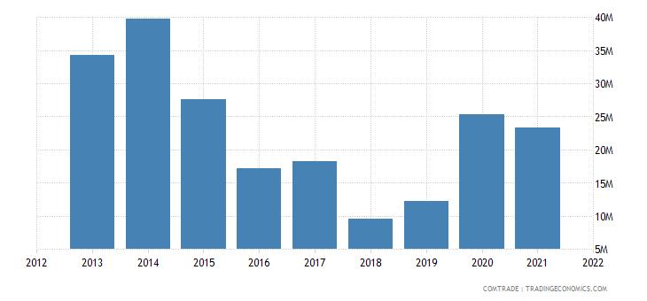 pakistan exports angola