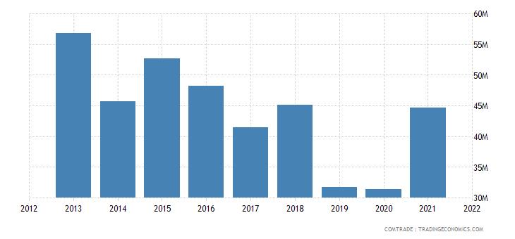 pakistan exports argentina