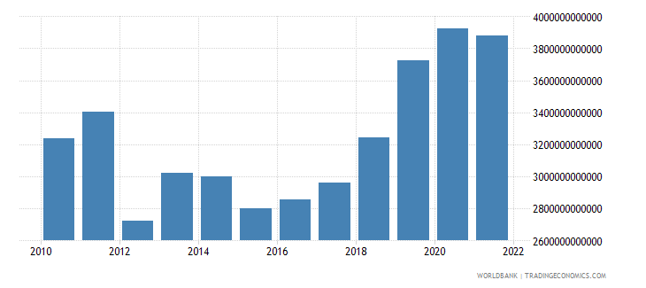 pakistan exports as a capacity to import constant lcu wb data