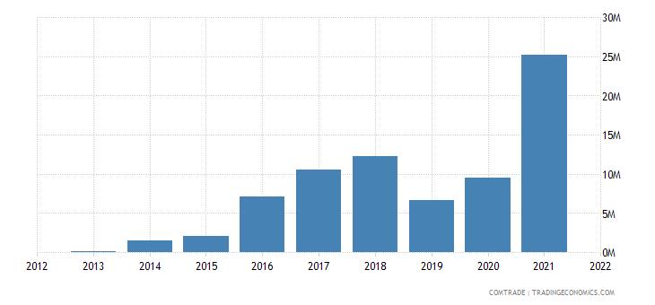 pakistan exports australia articles iron steel