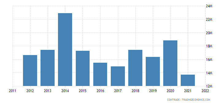 pakistan exports australia cereals