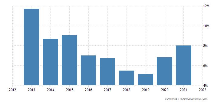 pakistan exports australia cotton