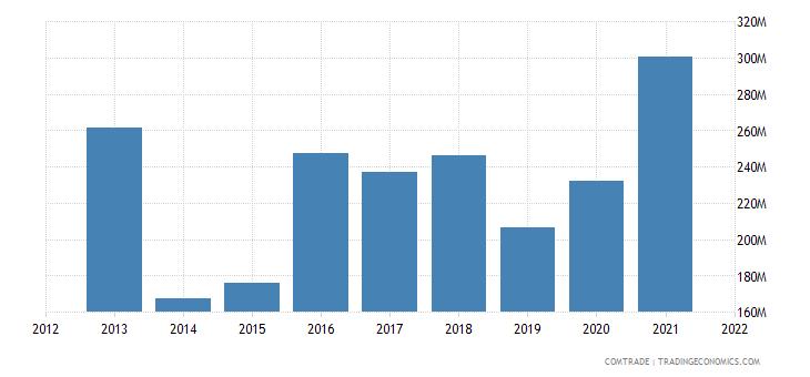 pakistan exports australia
