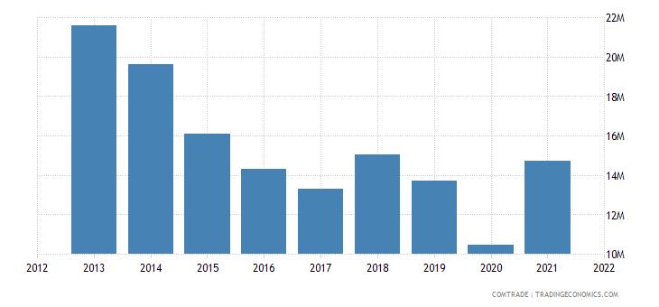 pakistan exports austria
