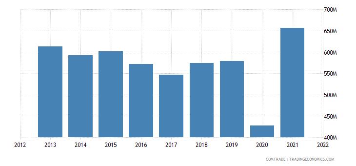 pakistan exports bangladesh cotton