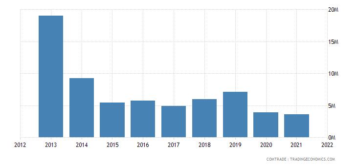 pakistan exports bangladesh plastics