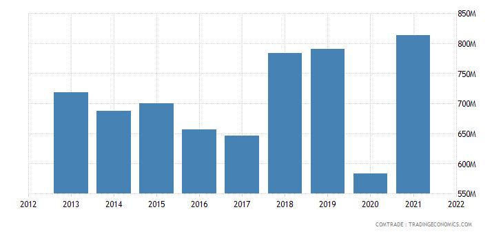 pakistan exports bangladesh