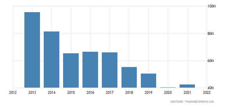 pakistan exports belgium cotton