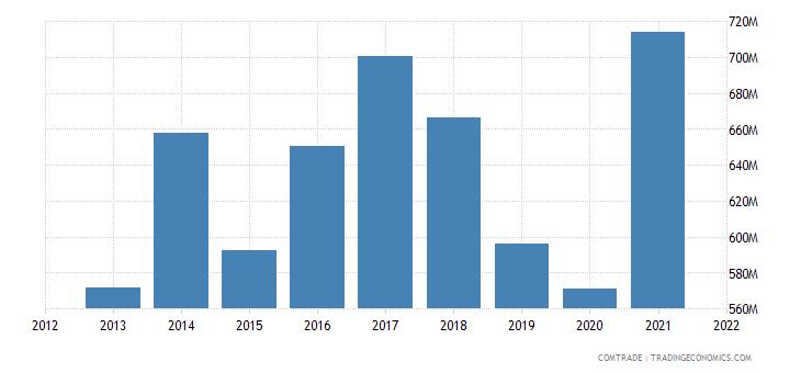 pakistan exports belgium