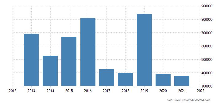 pakistan exports bolivia