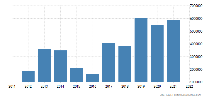 pakistan exports botswana