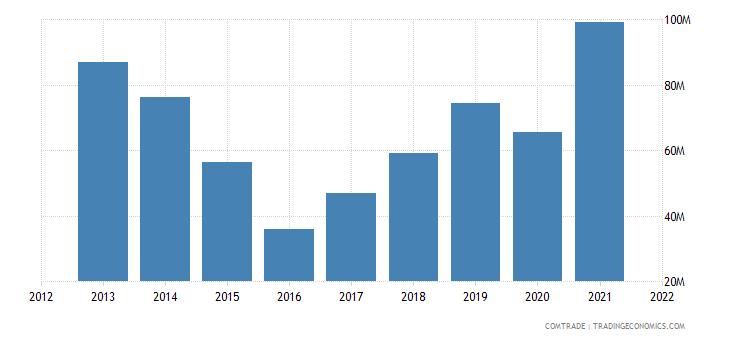 pakistan exports brazil