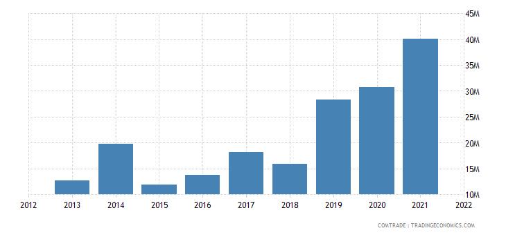 pakistan exports bulgaria