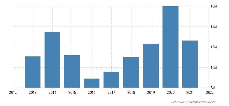 pakistan exports canada cereals