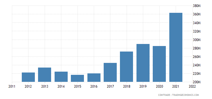 pakistan exports canada