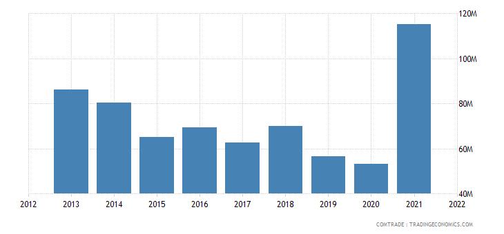 pakistan exports chile