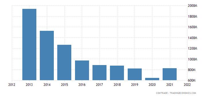 pakistan exports china cotton