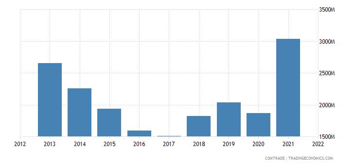 pakistan exports china