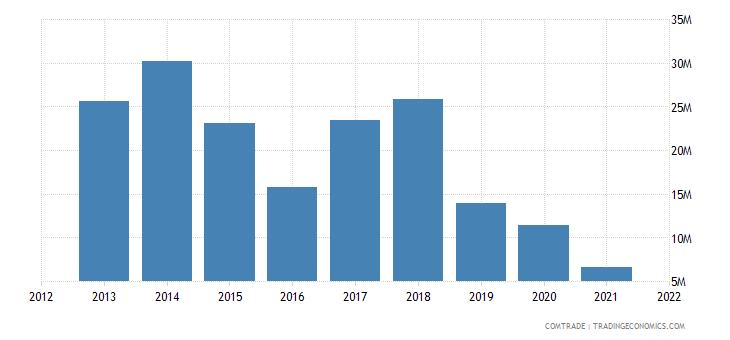 pakistan exports comoros