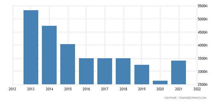 pakistan exports cotton