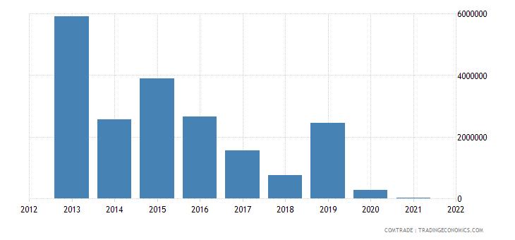 pakistan exports cuba