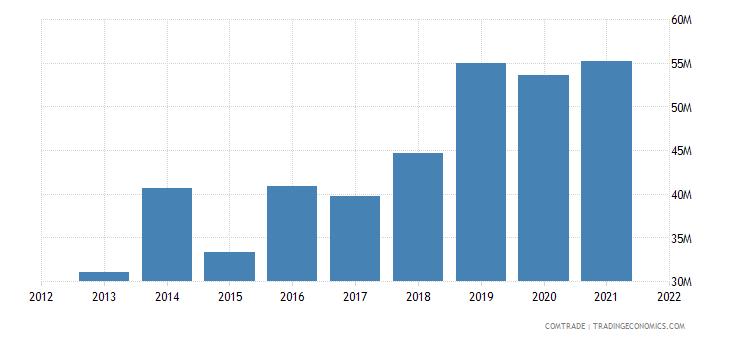 pakistan exports czech republic