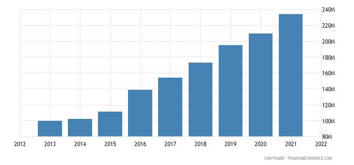 pakistan exports denmark