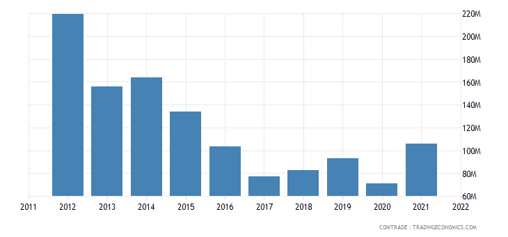 pakistan exports egypt
