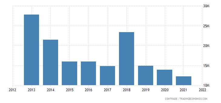 pakistan exports estonia