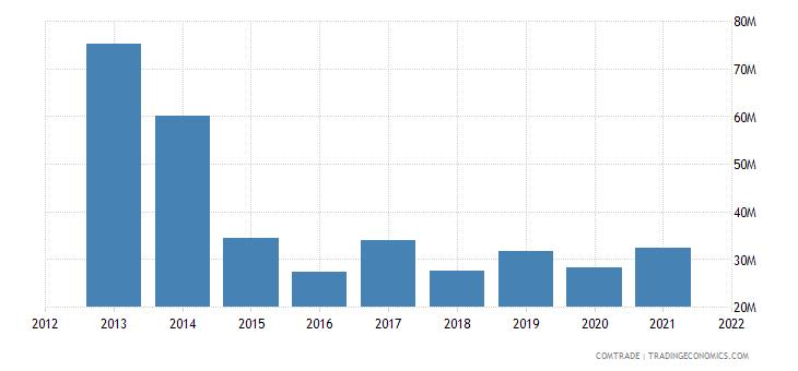 pakistan exports finland