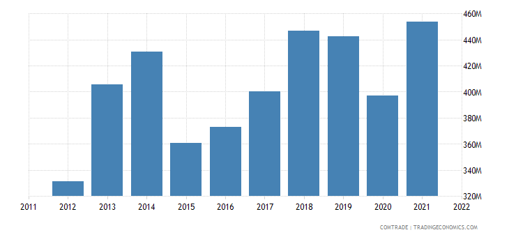 pakistan exports france