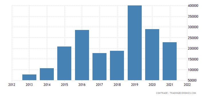 pakistan exports french polynesia